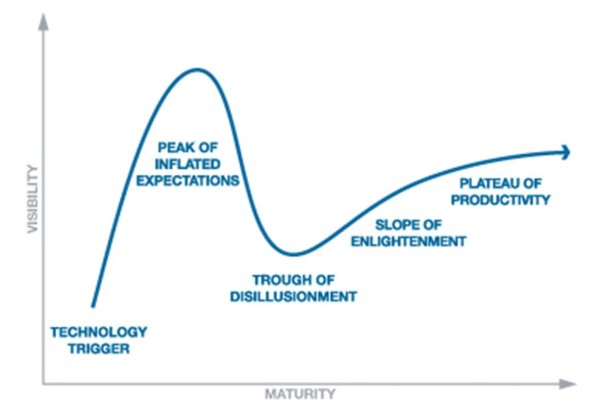How the Hype Cycle Can Help You Make Sense of the Future